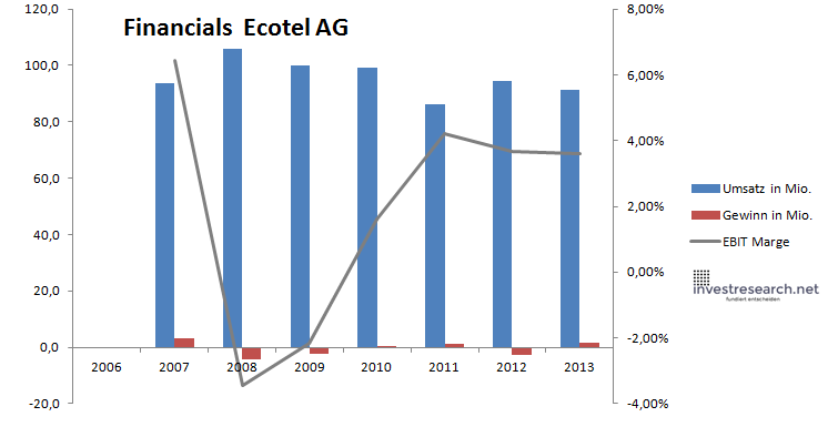Ecotel Financials