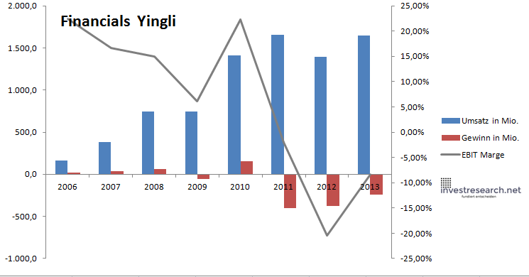 Yingli Financials
