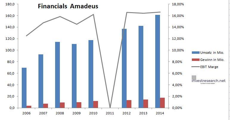 Amadeus Umsatz