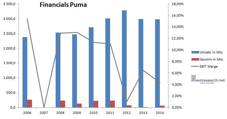 Aktienkurs Puma