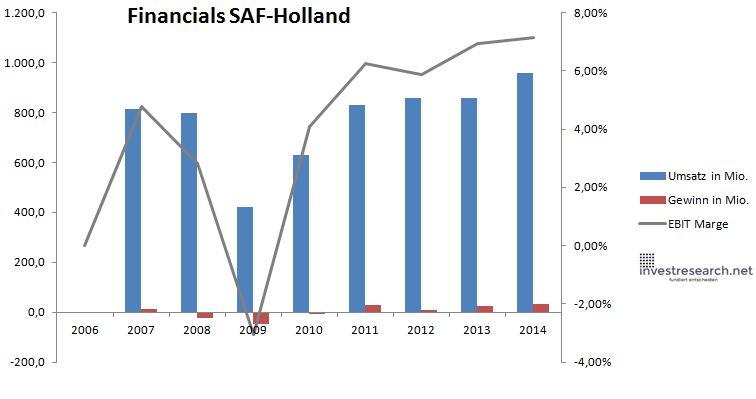 Saf-holland umsatz