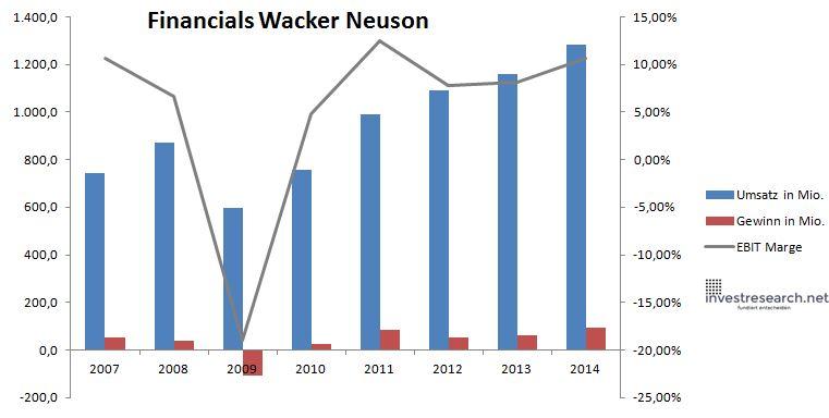 Wacker Neuson Umsatz