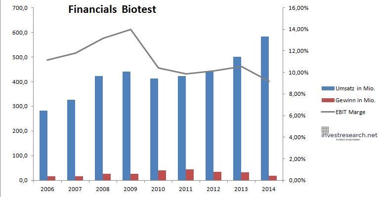 biotest umsatz