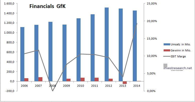 Aktienkurs Gfk