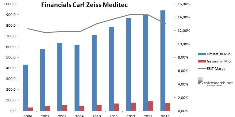 Carl Zeiss Meditec Umsatz