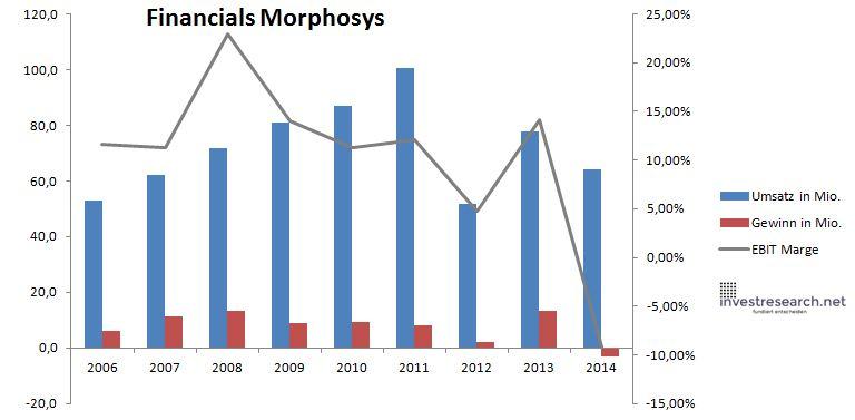 Morphosys Umsatz