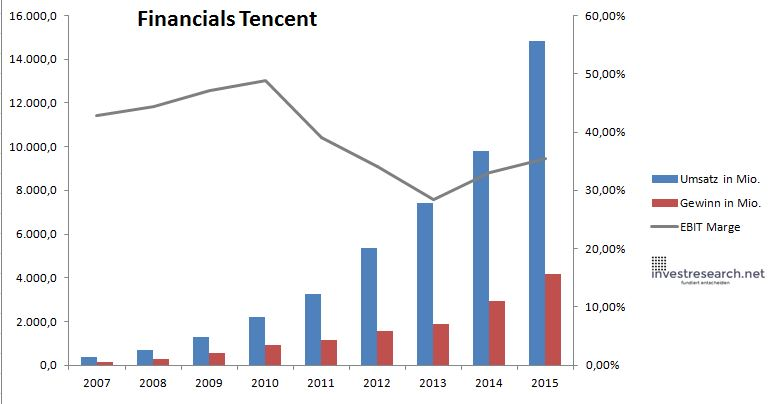 Tencent Umsatz