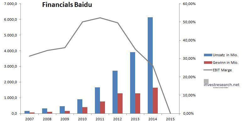 Umsatz Baidu