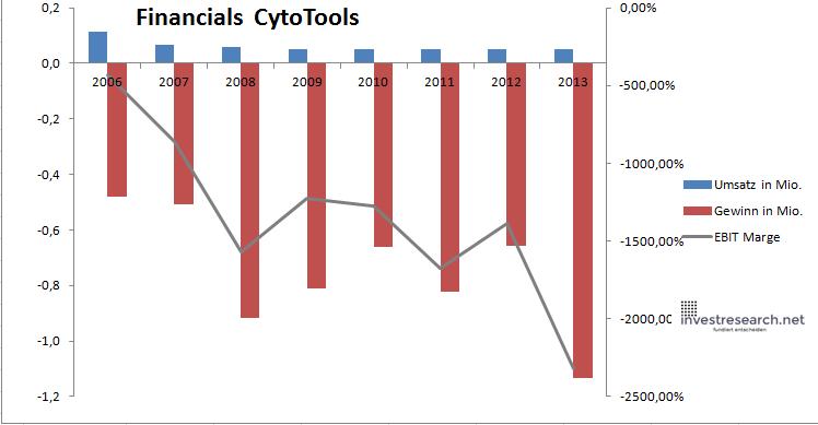 Cytotools
