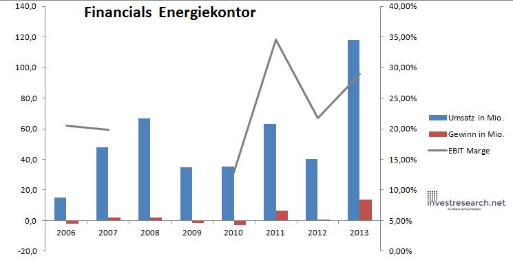 Energiekontor Finanzen