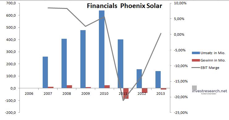 Phoenix solar