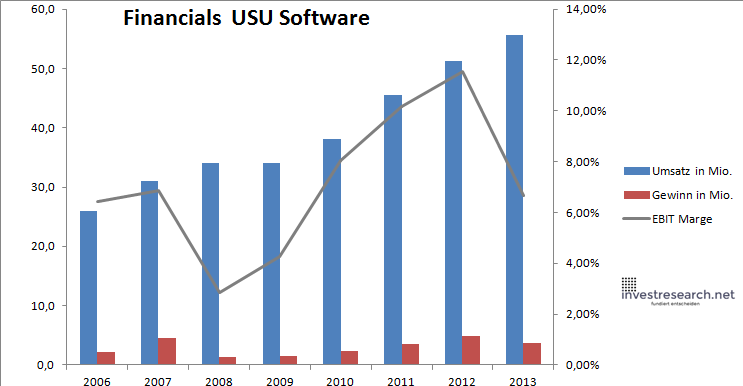 USU Software