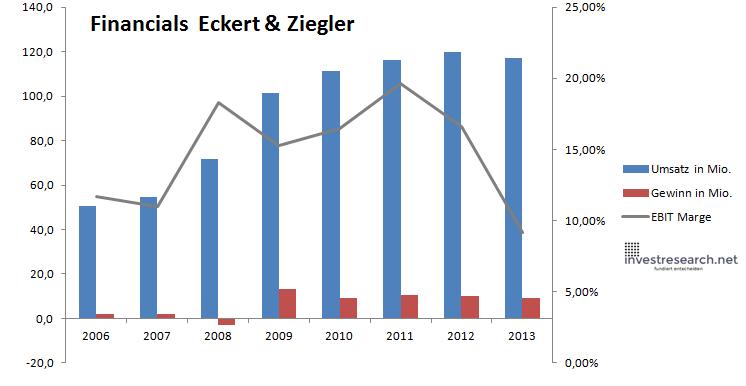 Eckert financials