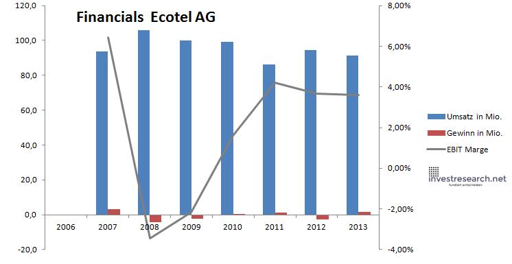 Ecotel Financials