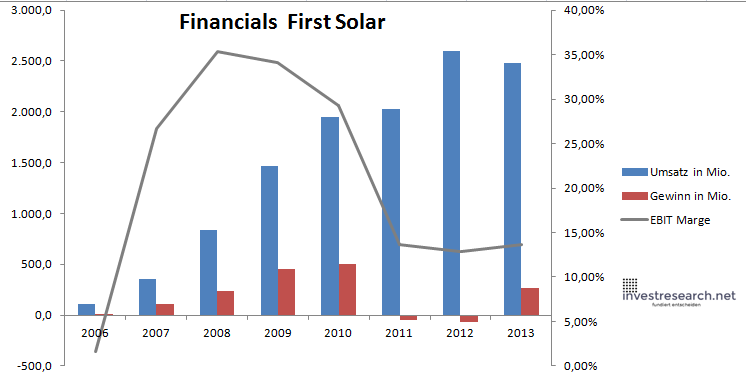 First Solar Financials