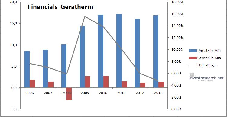 Geratherm financials