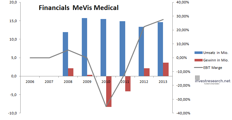 MeVis Financials