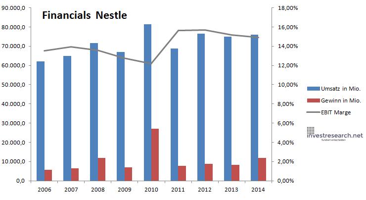 Nestle Financials
