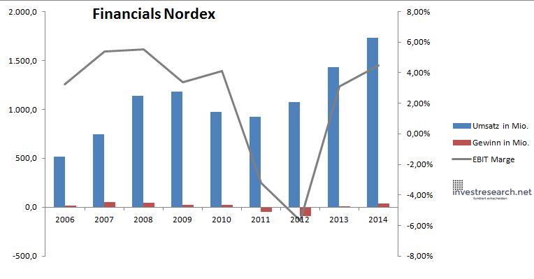Nordex Umsatz