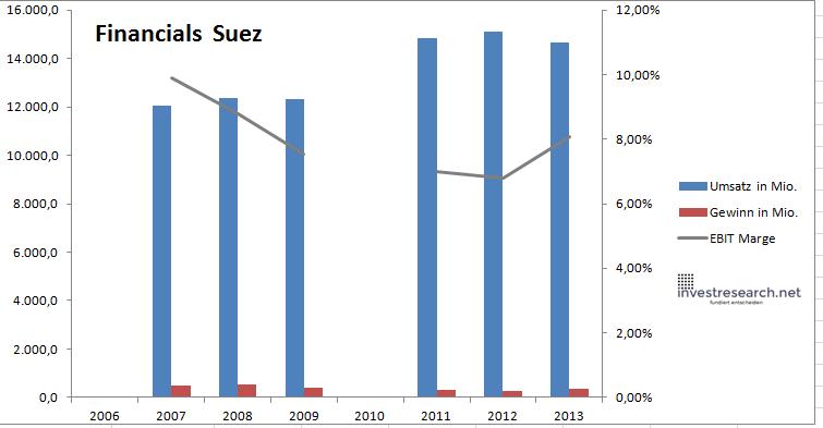 Suez financials