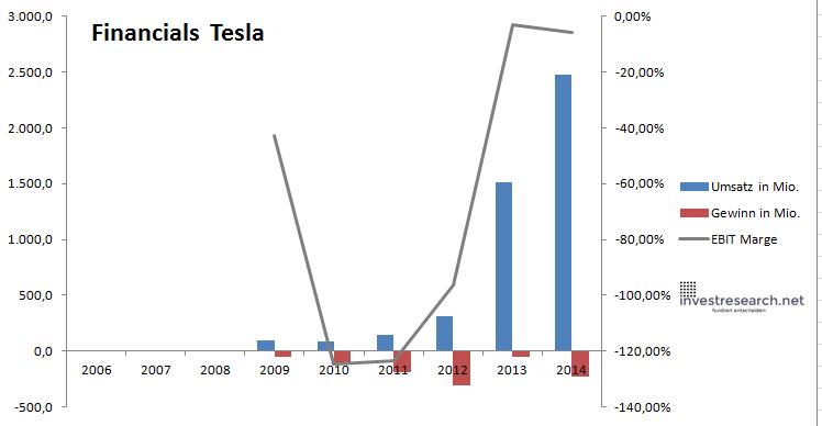 Tesla fin