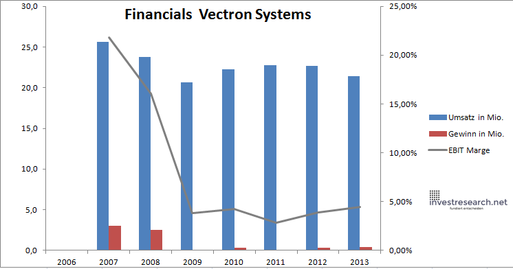 Vectron Systems