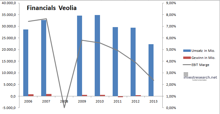 Veolia financials