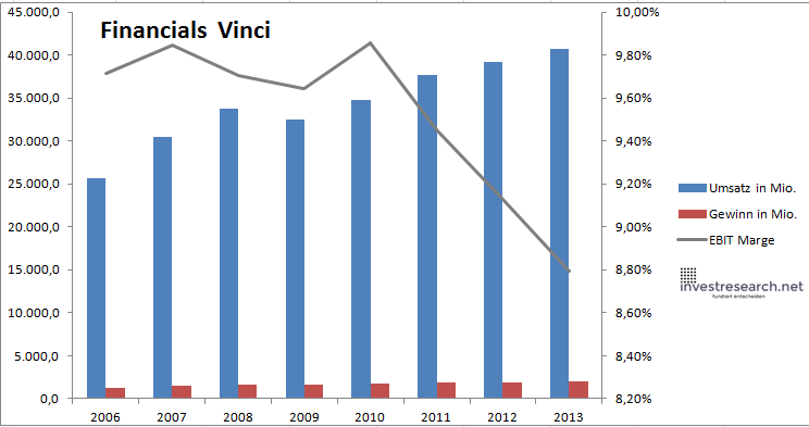 Vinci Financials