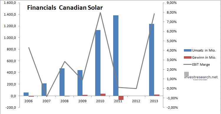 canadian solar financials