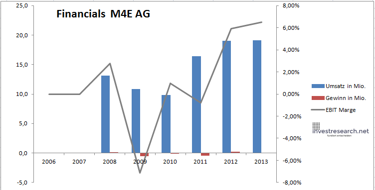 m4e financials