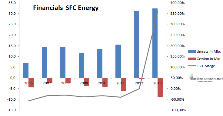 sfc energy financials