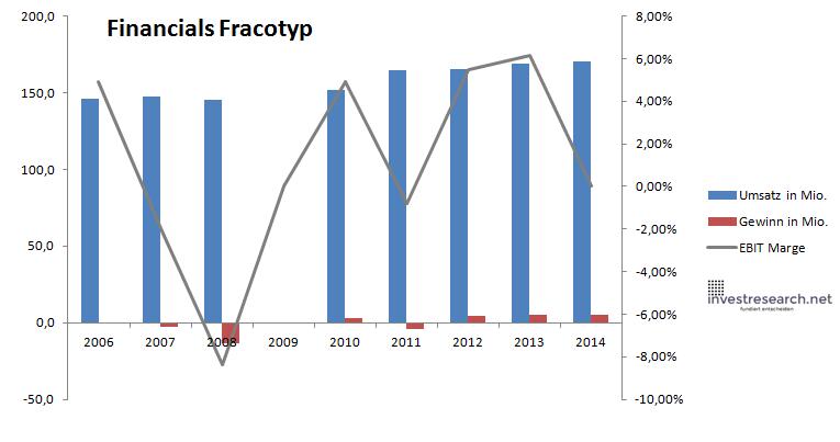 Financials Francotyp