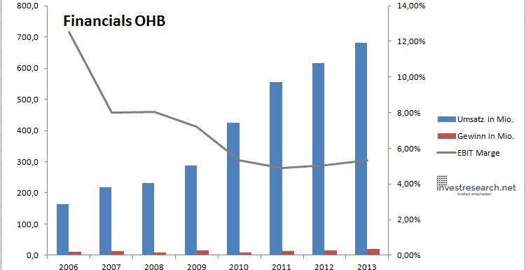 OHB Financials