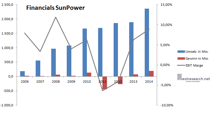 Sunpower financials