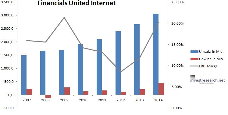 United Internet Umsatz