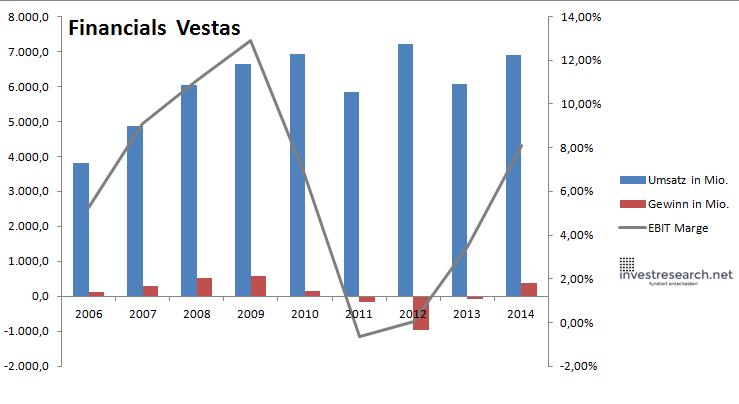 Vestast Financials