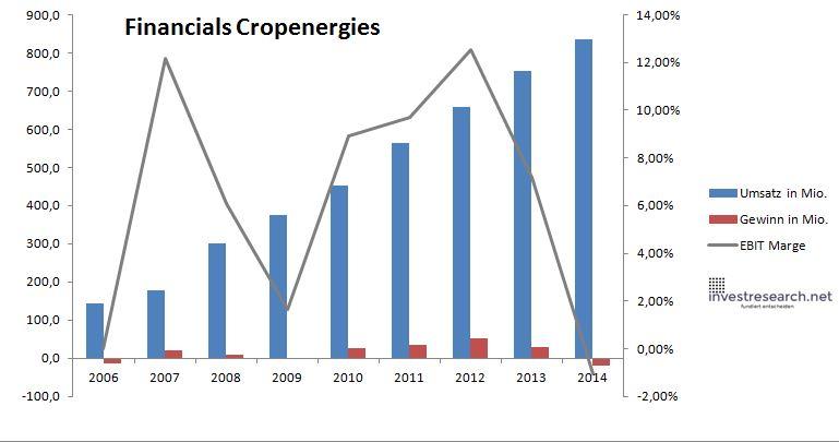 Cropenergies