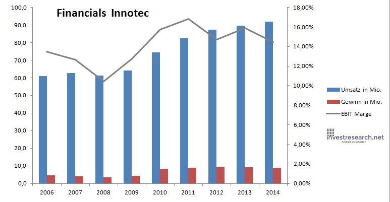 innotec financials