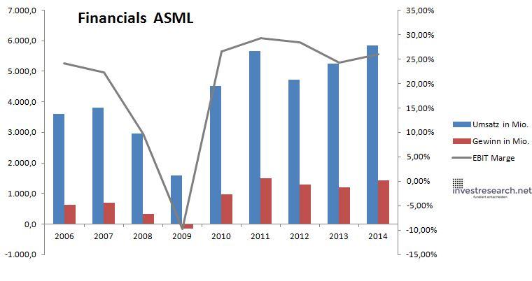 ASML Umsatz