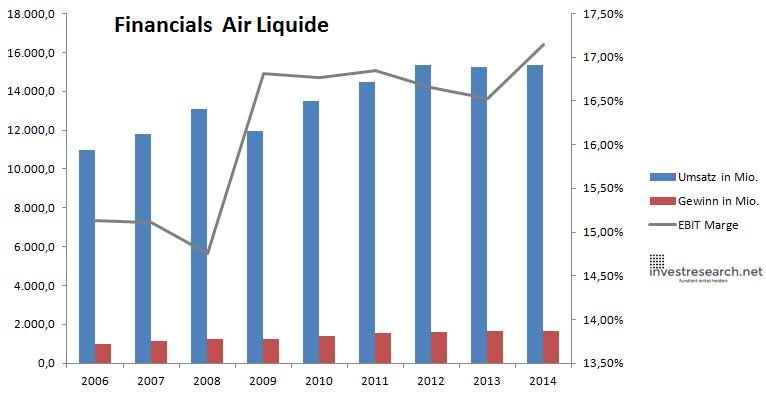 Air liquide gewinn