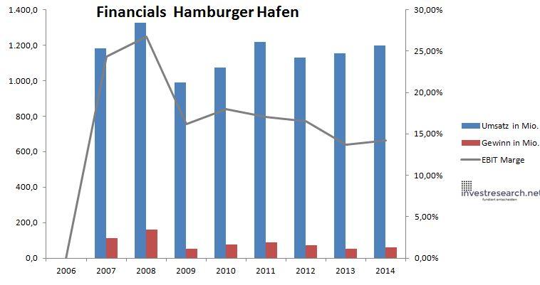 Hamburger Hafen Umsatz