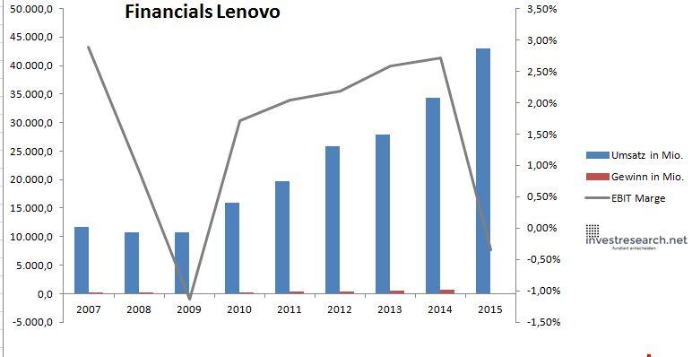 Lenovo Umsatz