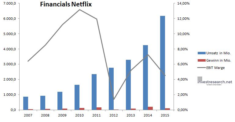 Netflix Umsatz